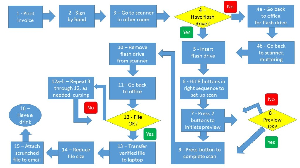 "Flowchart of 16-step process to print, sign, and scan an invoice, pre ""direct conversion to PDF"" days."