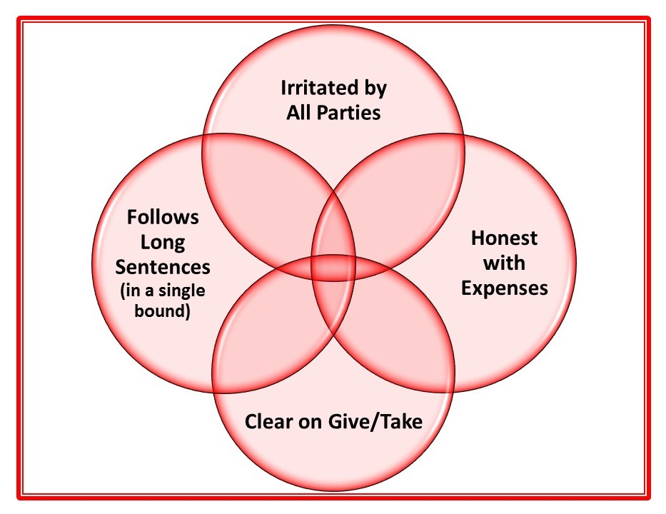 Venn diagram showing intersection of Isabel's qualifications to be a Canadian Senator.