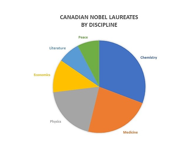 Pie chart showing distribution of Canadian Nobel Laureates